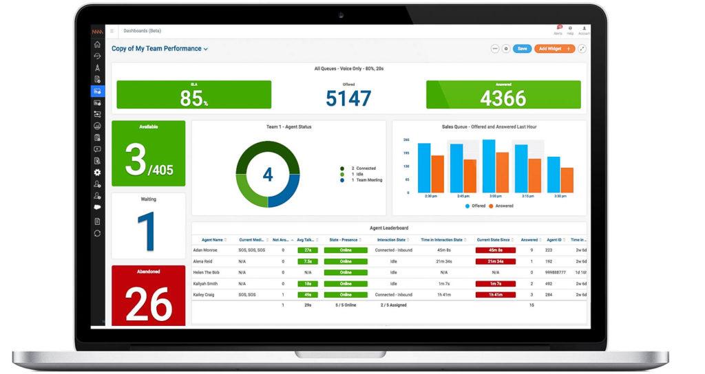 Ein übersichtliches Echtzeit-Dashboard, das eine Salesforce Call-Center Integration möglich gemacht hat.